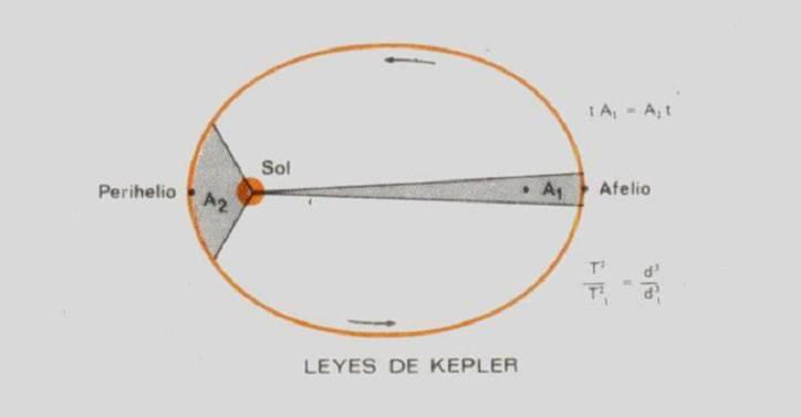 37b02-leyesdekepler