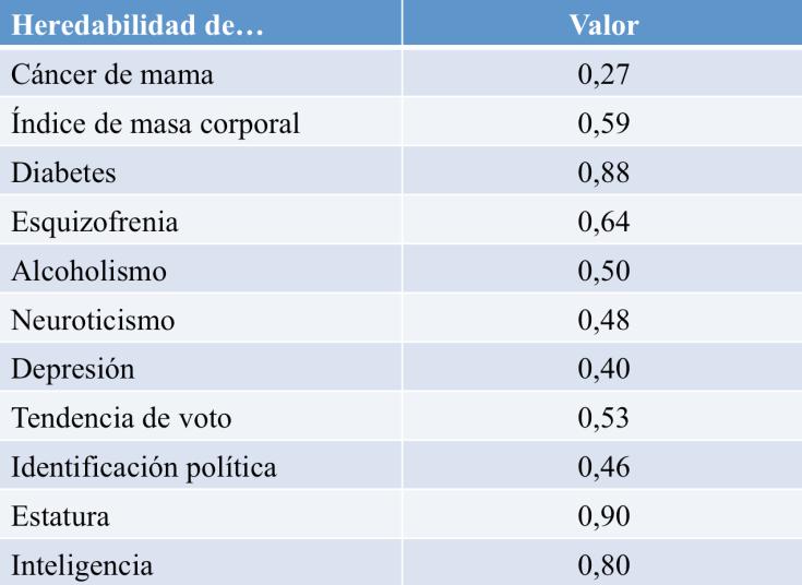 Valores de heredabilidad