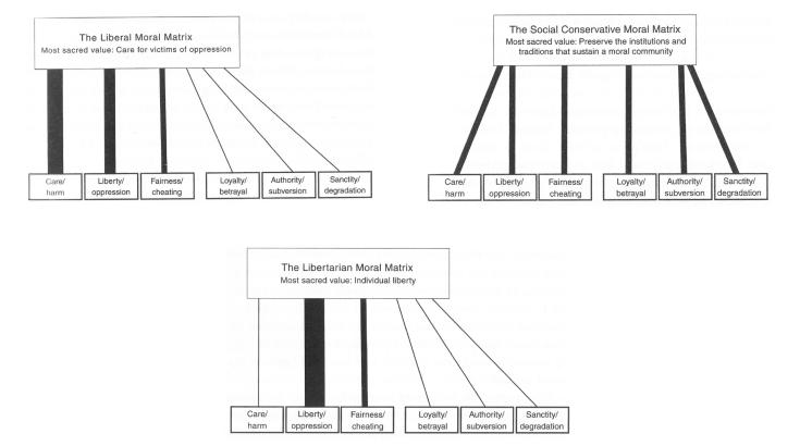 Haidt - Matrices